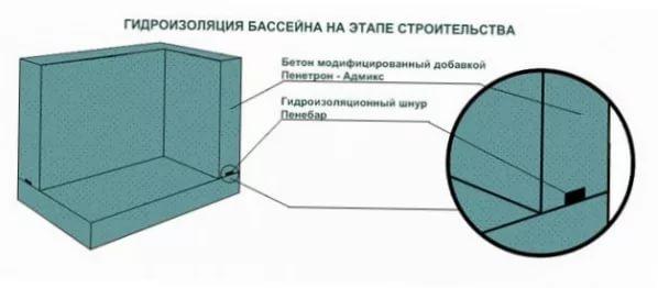 Гидроизоляция бассейна на этапе строительства